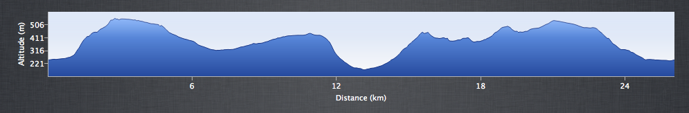 Edale Skyline (Short) - Elevation Profile