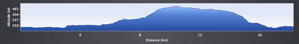Derwent Moors - Elevation Profile