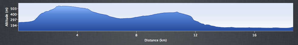 Edale to Hathersage - Elevation Profile