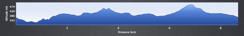 Mam Tor to Lose Hill - Elevation Profile