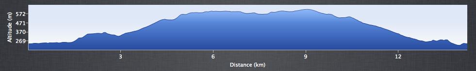 Kinder Loop - Elevation Profile